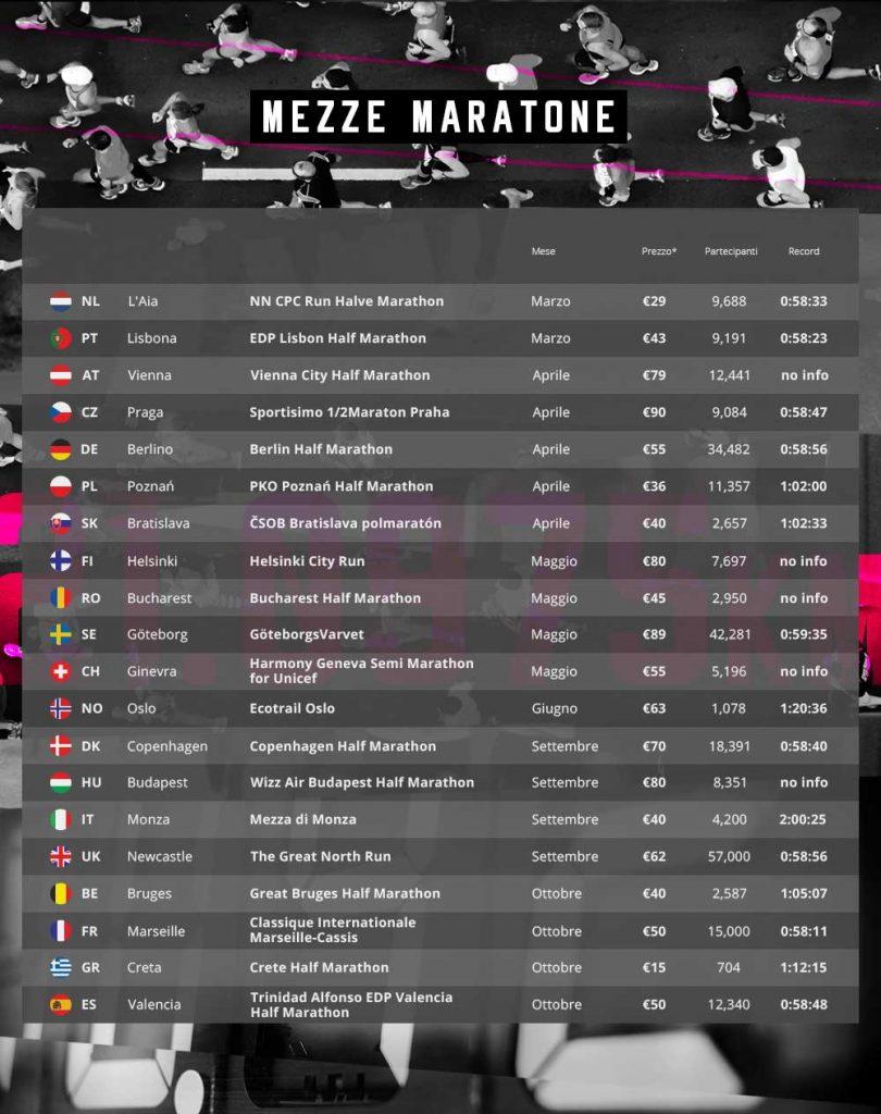 mezze maratone 21 km europee